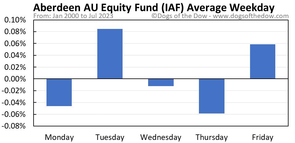 IAF average weekday chart