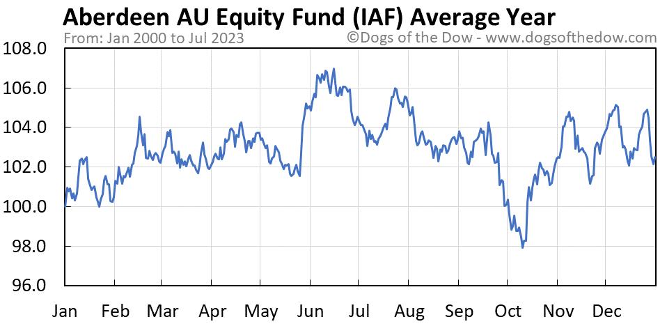 IAF average year chart
