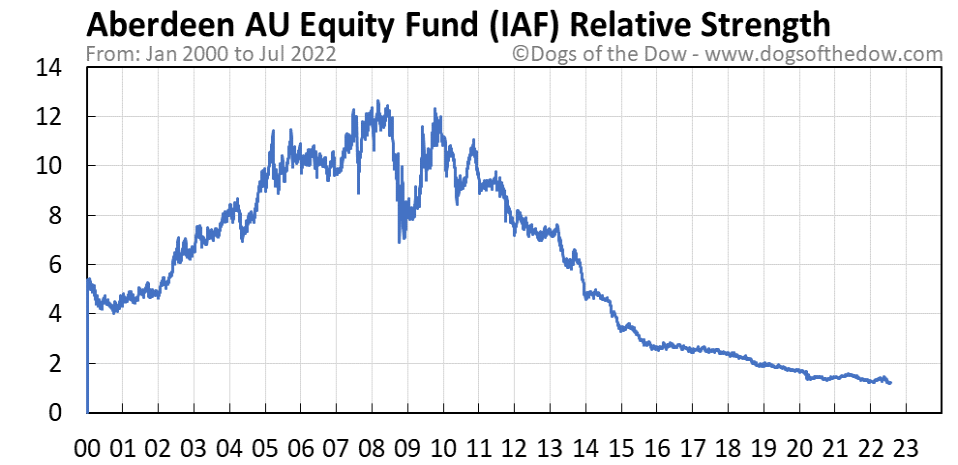 IAF relative strength chart