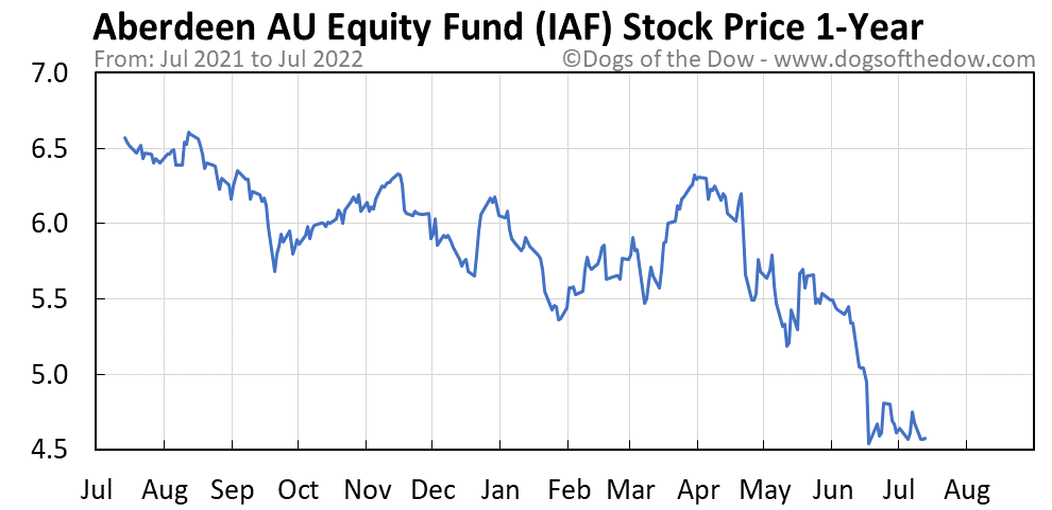IAF 1-year stock price chart