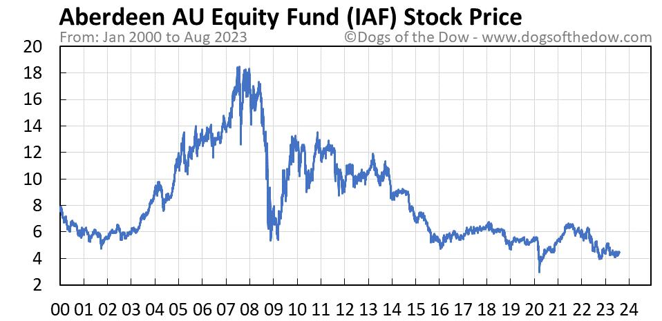 IAF stock price chart