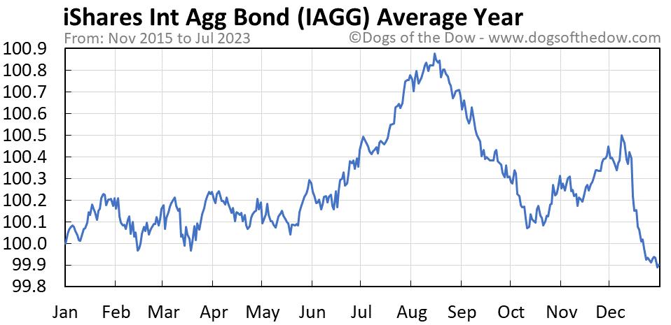IAGG average year chart