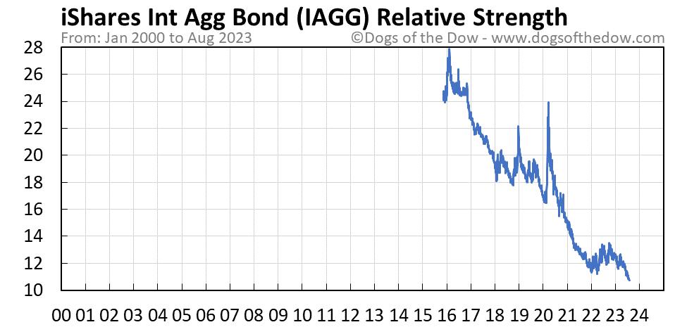 IAGG relative strength chart