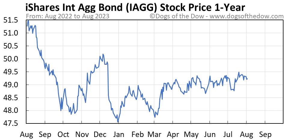 IAGG 1-year stock price chart