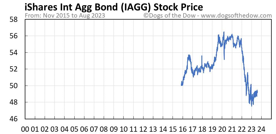 IAGG stock price chart