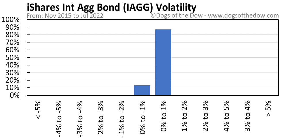 IAGG volatility chart