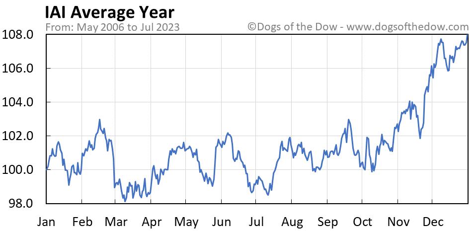 IAI average year chart