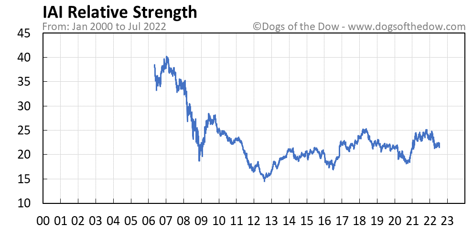 IAI relative strength chart