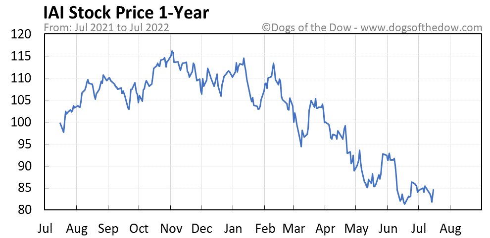 IAI 1-year stock price chart
