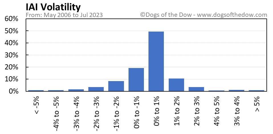 IAI volatility chart