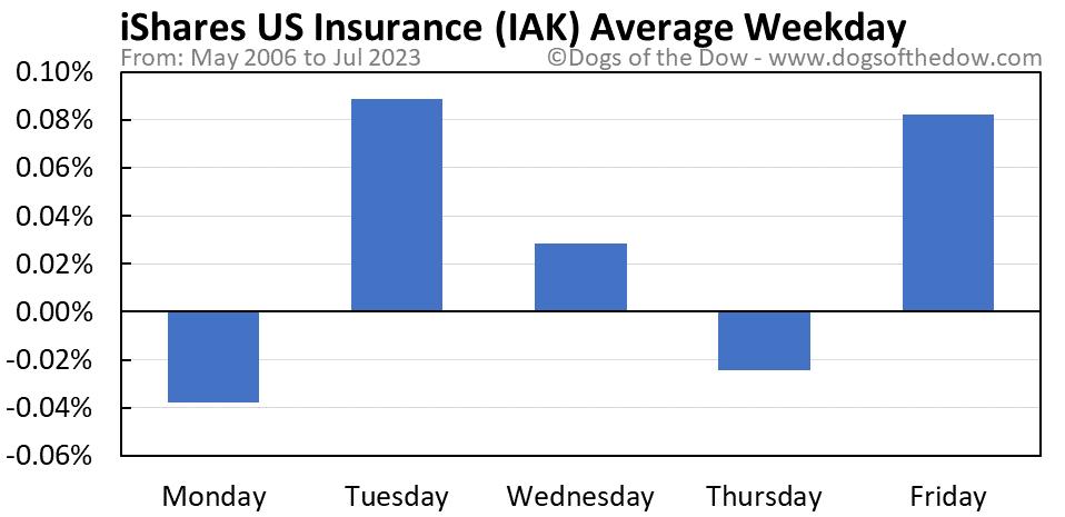 IAK average weekday chart