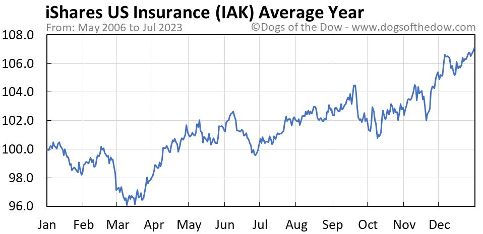 IAK average year chart