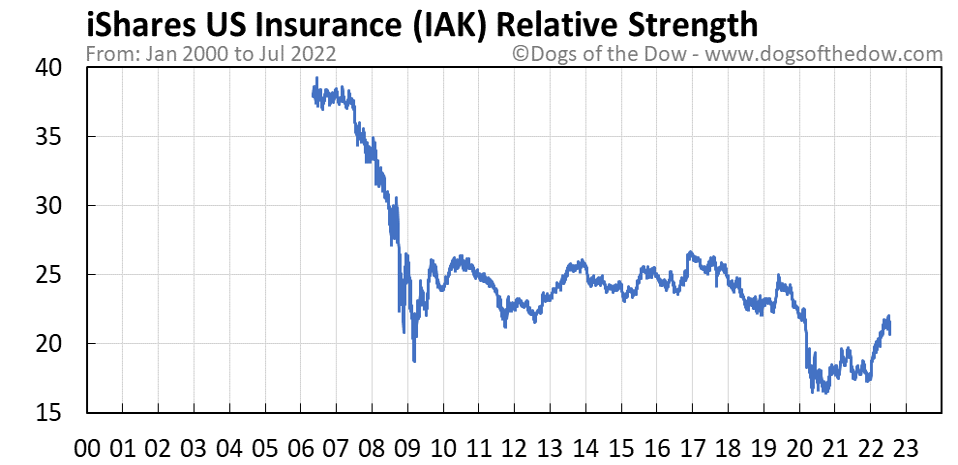 IAK relative strength chart