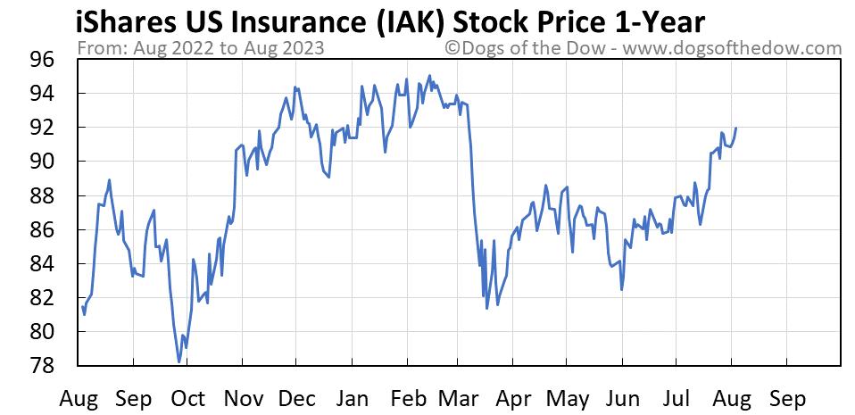 IAK 1-year stock price chart
