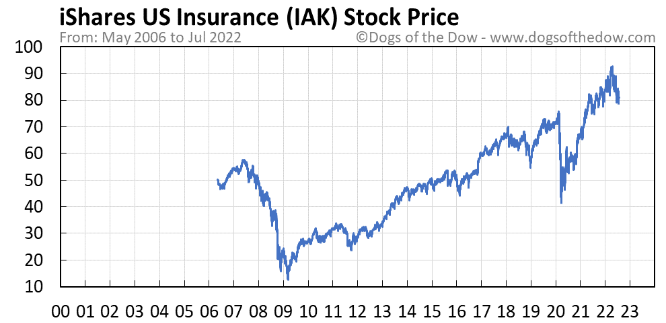 IAK stock price chart