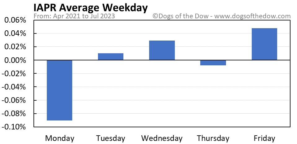 IAPR average weekday chart