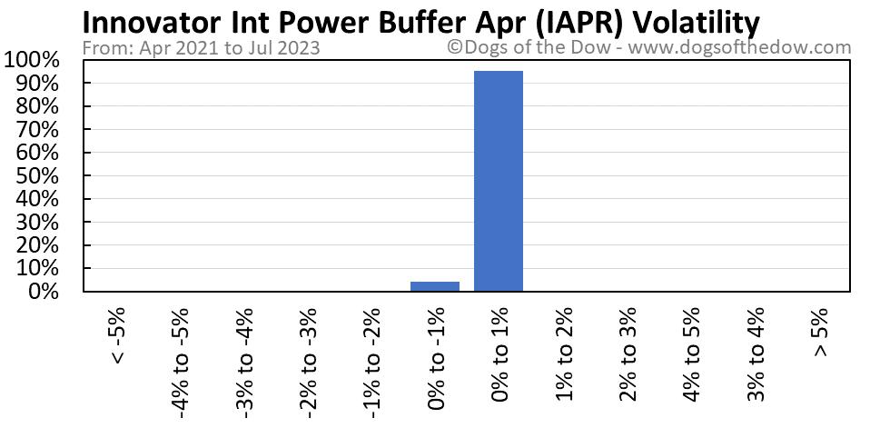IAPR volatility chart