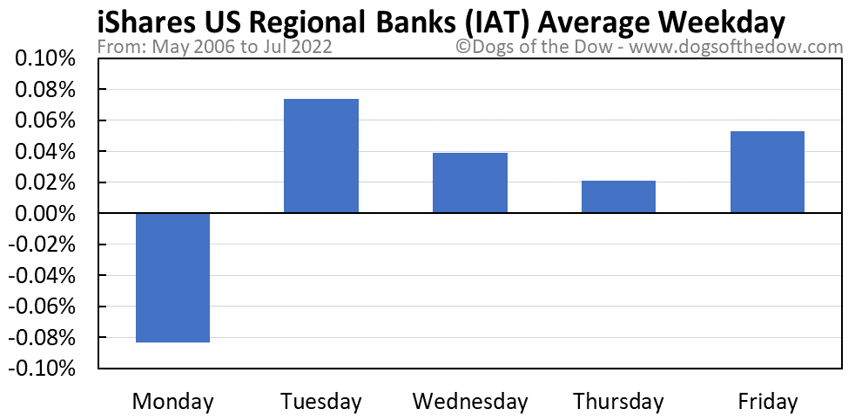 IAT average weekday chart