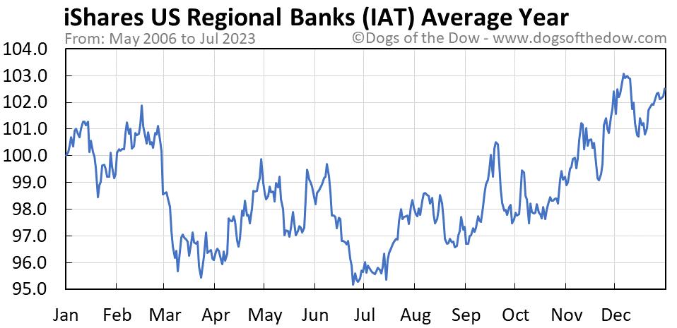 IAT average year chart