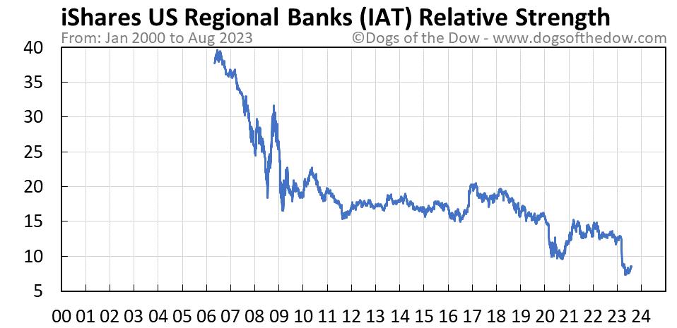 IAT relative strength chart