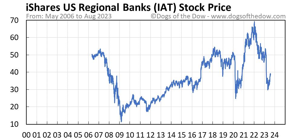 IAT stock price chart