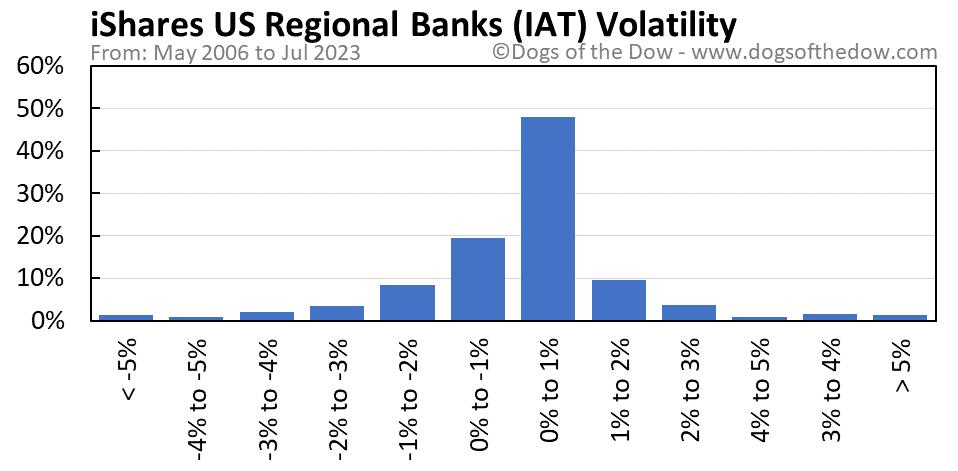 IAT volatility chart