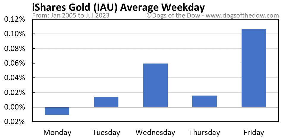 IAU average weekday chart