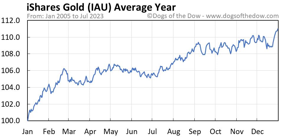 IAU average year chart