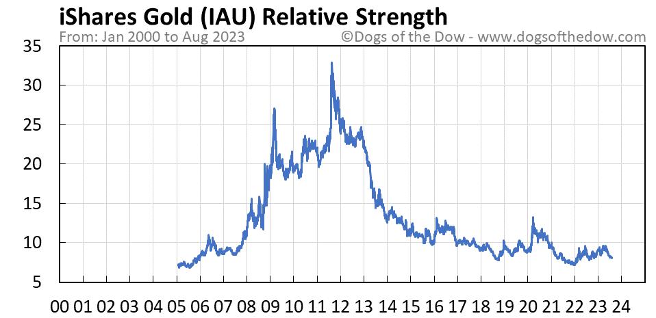 IAU relative strength chart