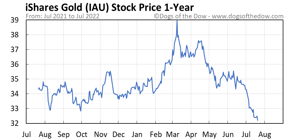 IAU 1-year stock price chart