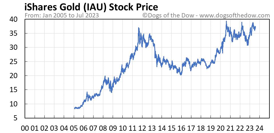 IAU stock price chart