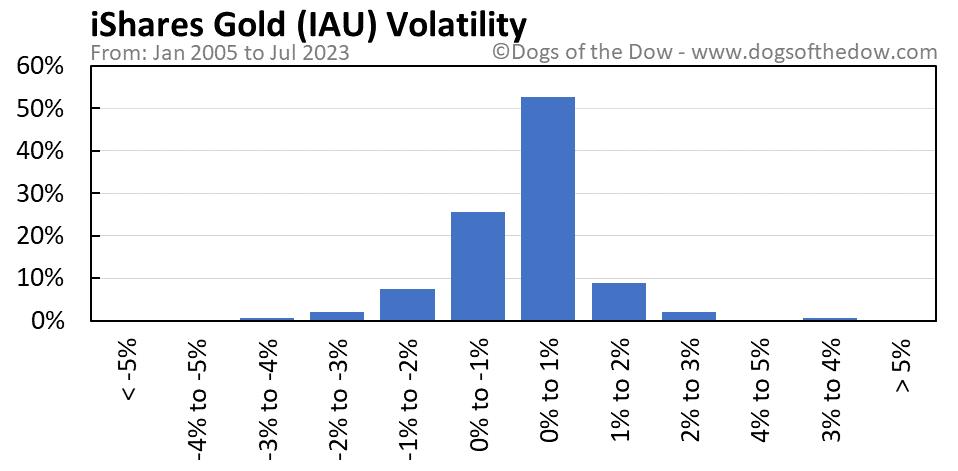 IAU volatility chart