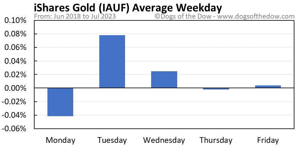 IAUF average weekday chart