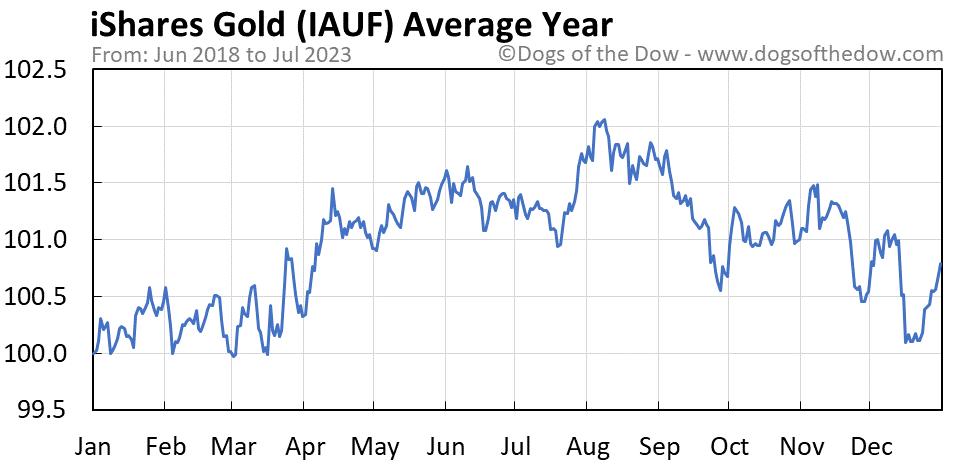 IAUF average year chart