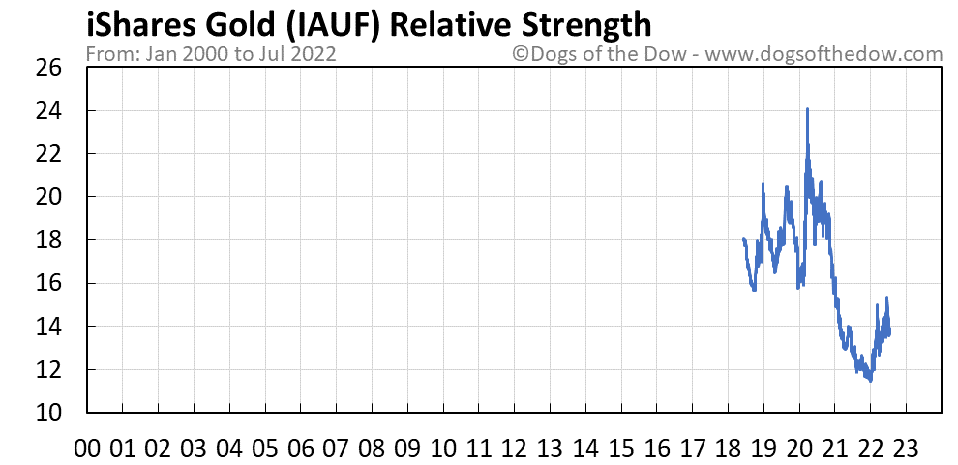IAUF relative strength chart