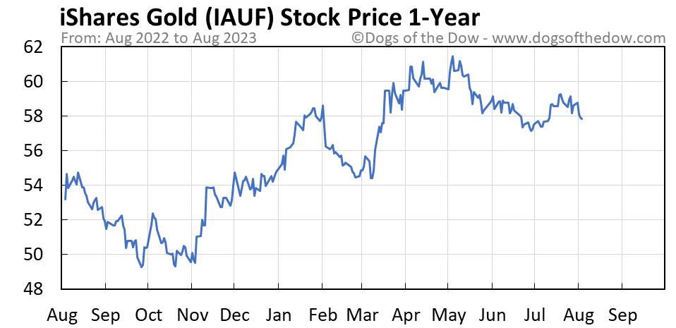 IAUF 1-year stock price chart