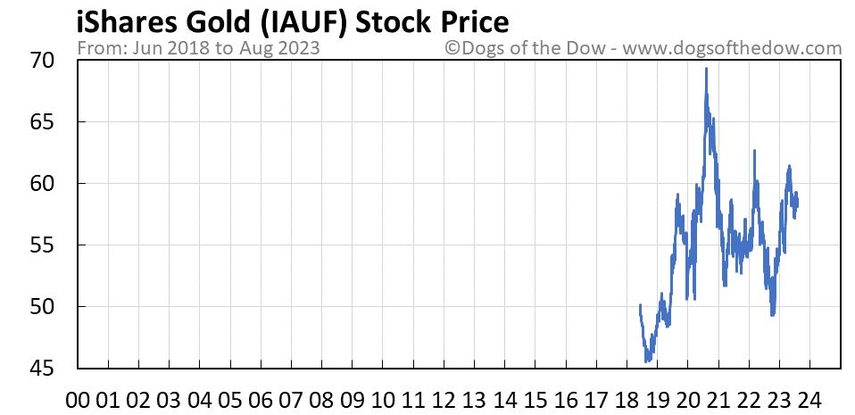 IAUF stock price chart