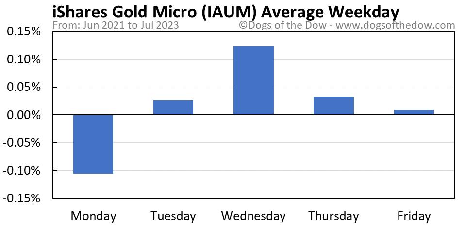 IAUM average weekday chart