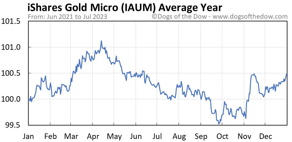 IAUM average year chart