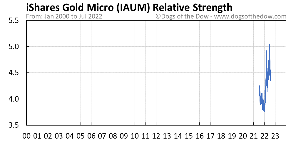 IAUM relative strength chart