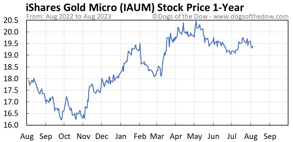 IAUM 1-year stock price chart