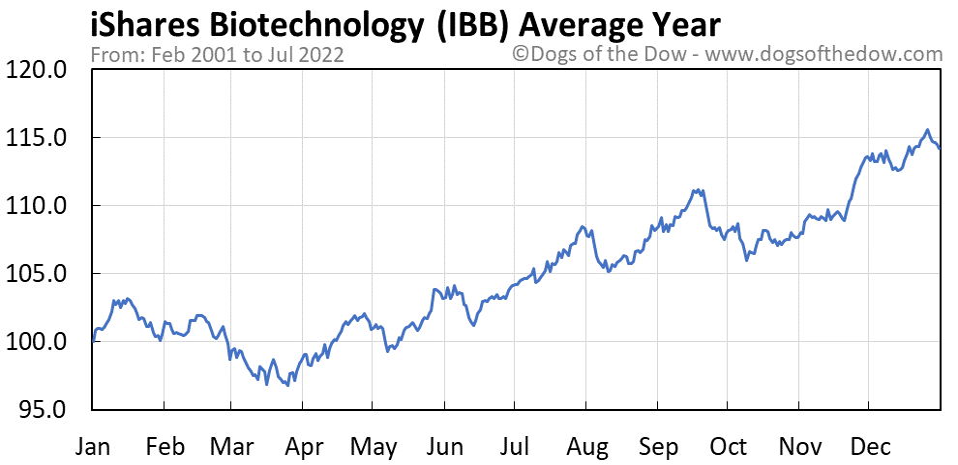 IBB average year chart