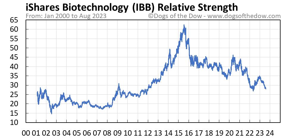 IBB relative strength chart