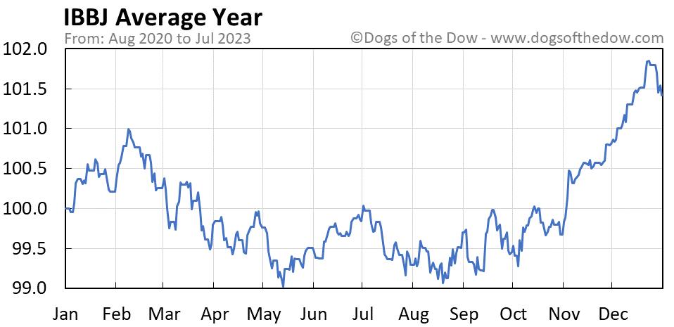 IBBJ average year chart