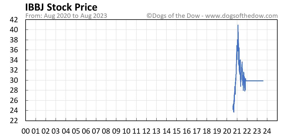 IBBJ stock price chart