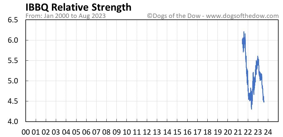 IBBQ relative strength chart