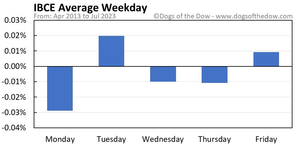 IBCE average weekday chart
