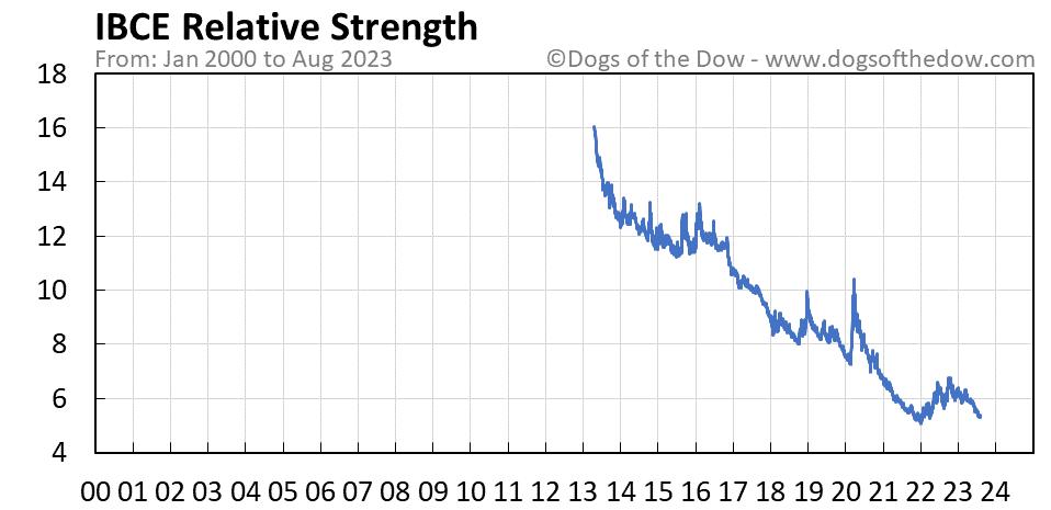 IBCE relative strength chart