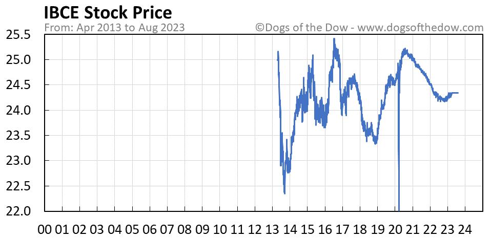 IBCE stock price chart