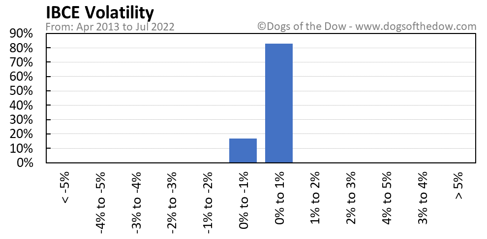 IBCE volatility chart